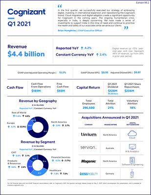 Q1 2021 Earnings Infographic