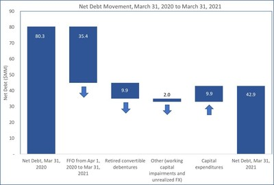 Net Debt Movement, March 31, 2020 to March 31, 2021 (CNW Group/Gear Energy Ltd.)