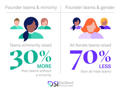 When raising early-stage capital (pre-seed or seed round) in 2020, founder teams with minority members raised 30% more than teams with no minority members. Yet in the same year, all-female teams raised 70% less than the amount raised by all-male teams. All-female teams raised on average just $195,000 while all-male teams raised an average of $659,529.