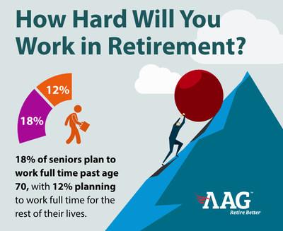 AAG Post-2020 Retirement Survey
