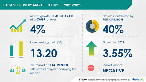 Technavio has announced its latest market research report titled Express Delivery Market in Europe by Business Model and Geography - Forecast and Analysis 2021-2025