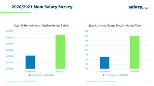 The median salary and hours worked by stay-at-home-moms over past year both rose dramatically according to new data from Salary.com