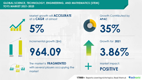 Technavio has announced its latest market research report titled Science, Technology, Engineering, and Mathematics Toys Market by Distribution Channel and Geography - Forecast and Analysis 2021-2025