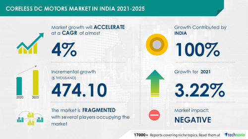 Technavio has announced its latest market research report titled Coreless DC Motors Market in India by Product and Application - Forecast and Analysis 2021-2025