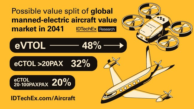 Possible value split of global manned-electric aircraft value market in 2041. CTOL= conventional takeoff and landing.