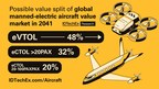 Replacement of Aircraft Makers will be Brutal, Reveals IDTechEx...