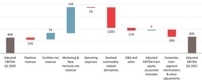 Change in First Quarter Adjusted EBITDA ($ millions) (1)