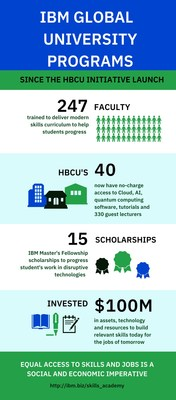 Through its $100 million investment, IBM has trained 247 faculty and distributed no-charge access to cloud, AI and quantum computing software, courseware, tutorials and over 330 university guest lecturers across 40 HBCUs.