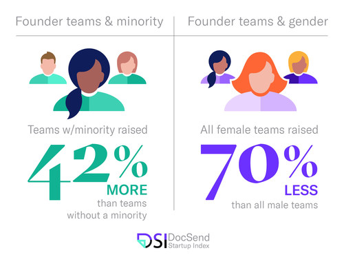When raising early-stage capital (pre-seed or seed round) in 2020, founder teams with minority members raised 42% more than teams with no minority members. Yet in the same year, all-female teams raised 70% less than the amount raised by all-male teams. All-female teams raised on average just $195,000 while all-male teams raised an average of $659,529.