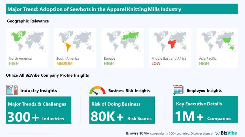Snapshot of key trend impacting BizVibe's apparel knitting mills industry group.