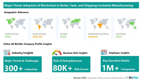 Snapshot of key trend impacting BizVibe's boiler, tank, and shipping container manufacturing industry group.