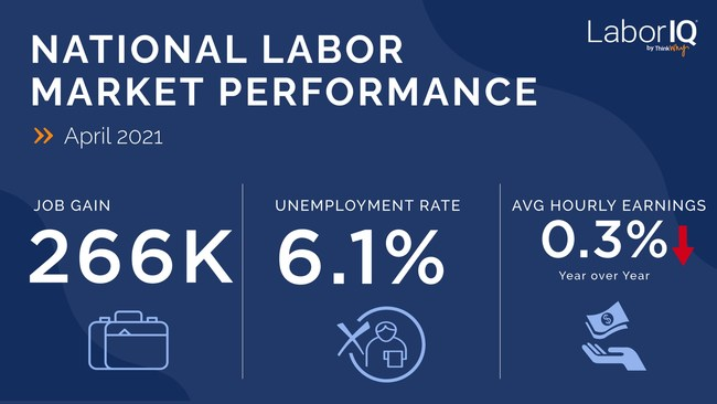 While April BLS job numbers fell below expectations, LaborIQ predicts the recovery outlook for 2021 will remain strong.