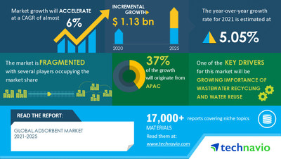 Technavio has announced its latest market research report titled Adsorbent Market by Application, Product, and Geography - Forecast and Analysis 2021-2025
