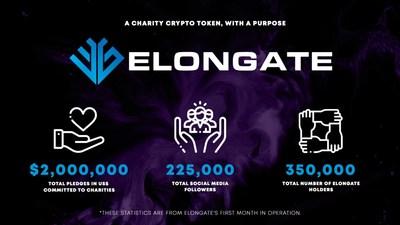 ELONGATE en números. En solo un mes de operaciones, los hitos de ELONGATE han superado con creces varios proyectos de tokens de criptomonedas