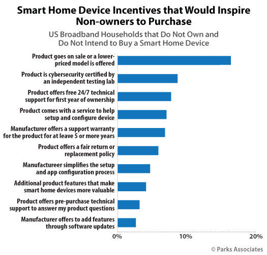 Parks Associates: Smart Home Device Incentives that Would Inspire Non-owners to Purchase