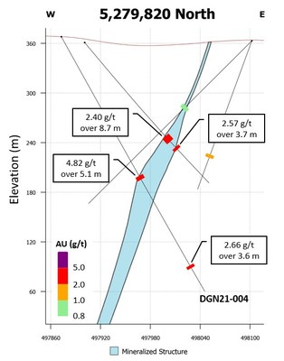 Figure 1. Cross-section including the new partial results for Drill Hole DGN21-004 shown as grade composites (Table 1) along with results from historical drill holes. (CNW Group/Orefinders Resources Inc.)