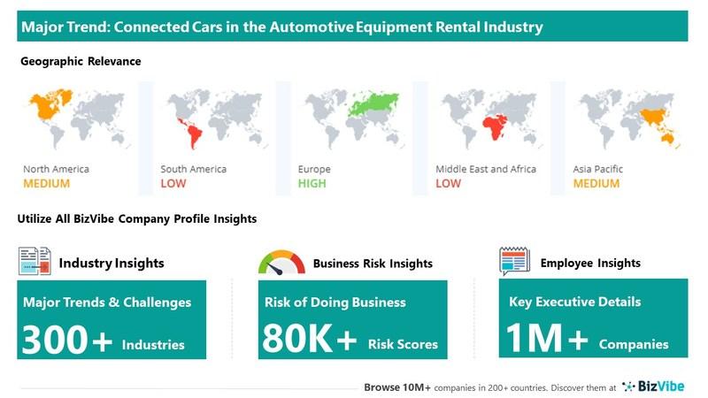 Snapshot of key trend impacting BizVibe's automotive equipment rental industry group.