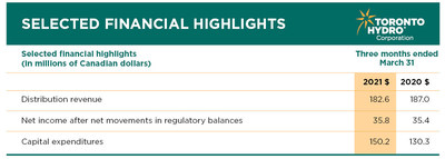 Financial Highlights for the three months ending March 31 2021 (CNW Group/Toronto Hydro Corporation)
