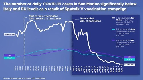 The number of daily COVID-19 cases in San-Marino significantly below Italy and EU levels as a result of Sputnik V vaccination campaign (PRNewsfoto/The Russian Direct Investment Fund (RDIF))