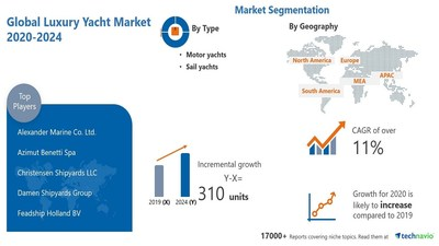 Technavio has announced its latest market research report titled Luxury Yacht Market by Type and Geography - Forecast and Analysis 2020-2024