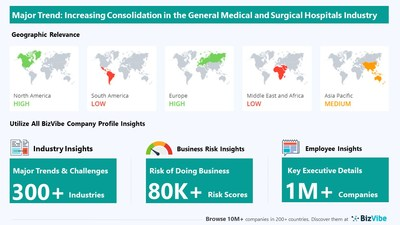 Snapshot of key trend impacting BizVibe's general medical and surgical hospitals industry group.