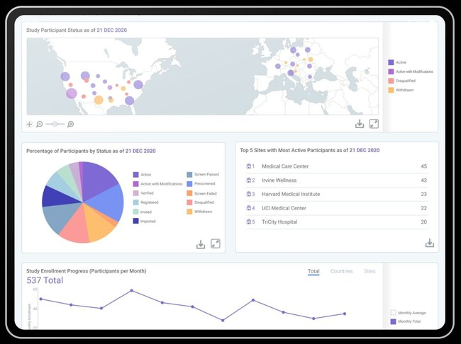 THREAD allows study teams and sites to view DCT analytics. The dashboard provides researchers with real-time, actionable insights to reduce risk, automate oversight and improve outcomes.