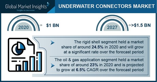 Major underwater connector market players include Amphenol Corporation, Birns Aquamate LLC., C.R. Encapsulation Limited, Eaton Corporation, Fischer Connectors SA, and Teledyne Marine.
