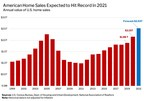 U.S. Home Sales Likely to Hit Record High of $2.5 Trillion In 2021...