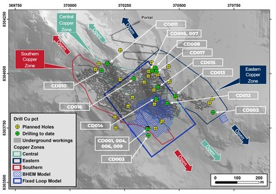 Figure 1: Extent of new EM plate models (fixed loop and BHEM) associated with the Company's drill program. Confirmation that large copper-gold mineralization was never mined. (CNW Group/Meridian Mining S.E.)