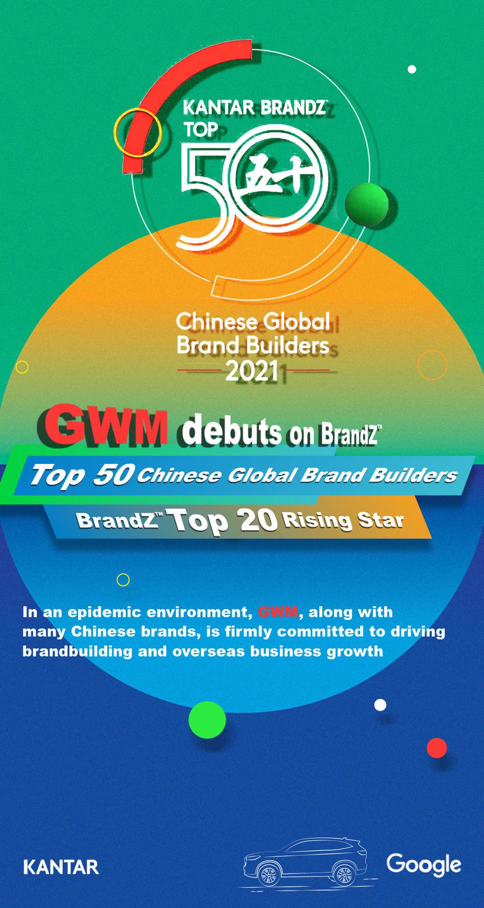 "GWM na lista da BrandZ™ ""Top 50 Chinese Global Brand Builders"" pela primeira vez em 2021 (PRNewsfoto/GWM)"