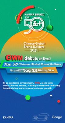 Por primera vez en su historia, GWM es incluida en la lista de los 50 mejores constructores de marcas globales chinas de BrandZ™ 2021 (PRNewsfoto/GWM)