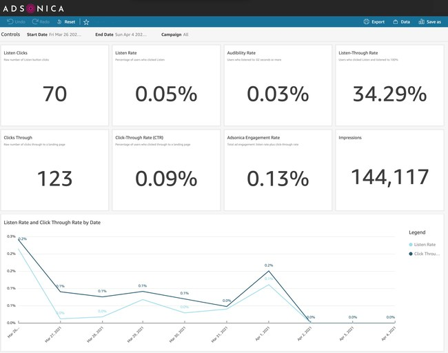 Adsonica's audio display ad measurement dashboard powered by Aqfer