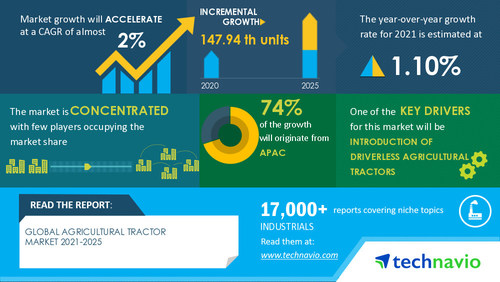 Technavio has announced its latest market research report titled Agricultural Tractors Market by Engine Capacity, Product, and Geography - Forecast and Analysis 2021-2025