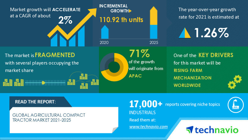 Technavio has announced its latest market research report titled Agricultural Compact Tractor Market by Engine Capacity and Geography - Forecast and Analysis 2021-2025