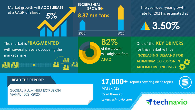 Technavio has announced its latest market research report titled Aluminum Extrusion Market by Product, End-user, and Geography - Forecast and Analysis 2021-2025