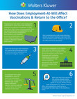 Employment-at-Will and How It Could Impact Whether Employers...