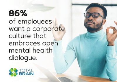 New Total Brain opinion poll finds that workers want employers to bring mental health challenges out of the shadows.