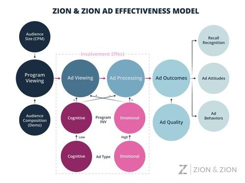 Zion & Zion Ad Effectiveness Model