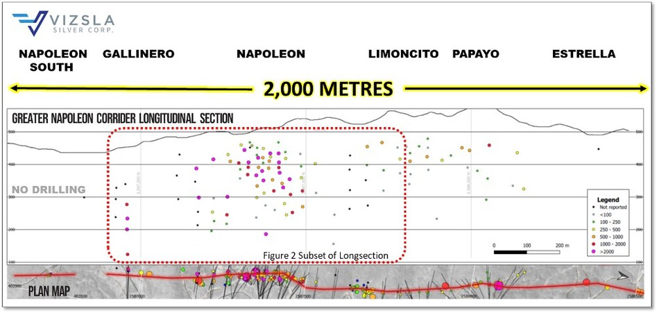 Figure 1: Longitudinal section of the greater Napoleon Vein Corridor, looking towards the west. (CNW Group/Vizsla Silver Corp.)