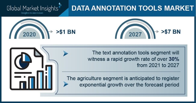 Data Annotation Tools Market size is set to surpass USD 7 billion by 2027, according to a new research report by Global Market Insights, Inc.