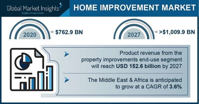 Home Improvement Market size is set to exceed USD 1,009.9 billion by 2027, according to a new research report by Global Market Insights, Inc.