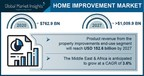 Home Improvement Market to Hit $1,009.9 Bn by 2027; Global Market ...
