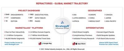 Global Refractories Market