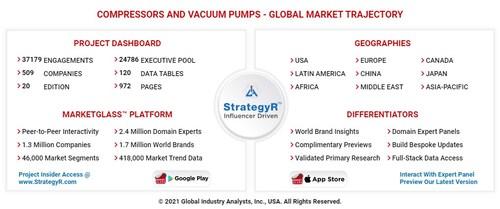 Global Compressors and Vacuum Pumps Market