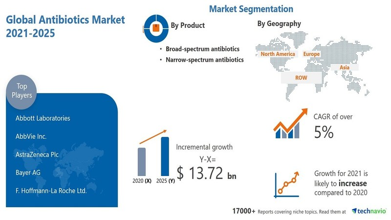 Technavio has announced its latest research report titled Antibiotics Market by Application, Product, Drug Origin, Action Mechanism, and Geography - Forecast and Analysis 2021-2025