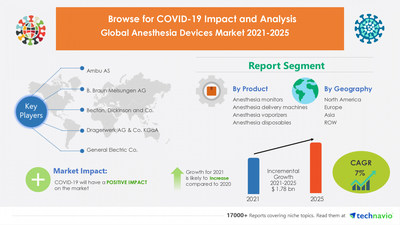 Technavio has announced its latest research report titled Anesthesia Devices Market by Product and Geography - Forecast and Analysis 2021-2025
