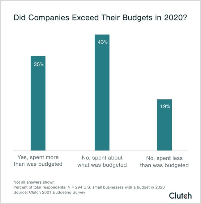Clutch found that 35% of small businesses spend more than they budgeted for in 2020