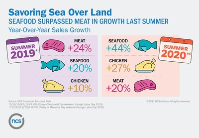 Savoring Sea Over Land