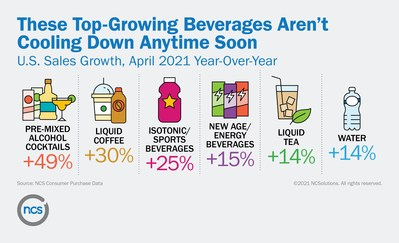 These Top-Growing Beverages Aren't Cooling Down Anytime Soon