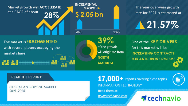 Technavio has announced its latest market research report titled Anti-drone Market by Application and Geography - Forecast and Analysis 2021-2025